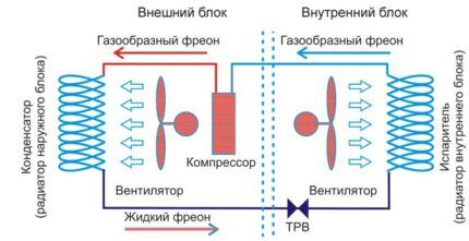 Схема циркуляции хладагента внутри системы