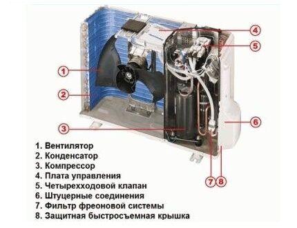 Основные элементы кондиционера