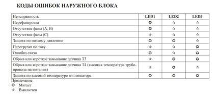 Схема определения ошибок по индикаторам