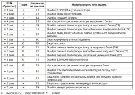 Таблица кодов ошибок приборов Лессар