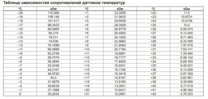 Таблица сопротивлений датчиков температур