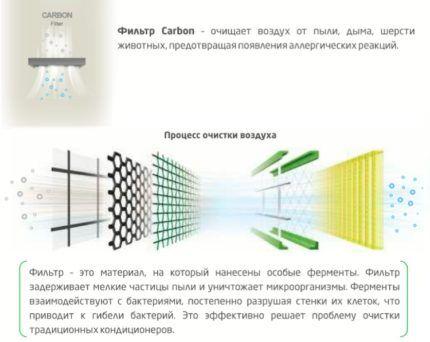 Схема действия фильтров кондиционера