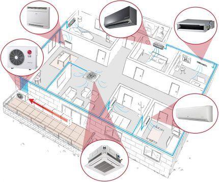 Конструкции домашних кондиционеров