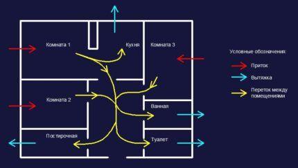 Схема воздухообмена в индивидуальном жилье