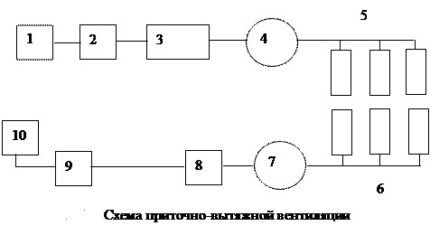 Схематическое изображение приточно-вытяжной вентиляции