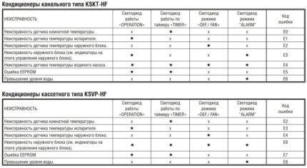 Таблица с кодами ошибок