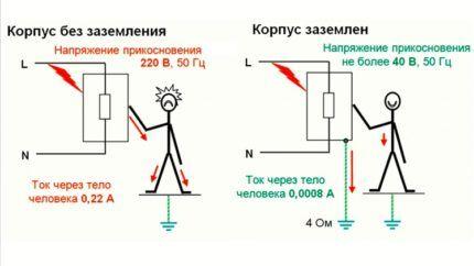 Защита от удара током при заземлении