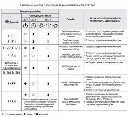 Таблица возможных неисправностей Smart Install