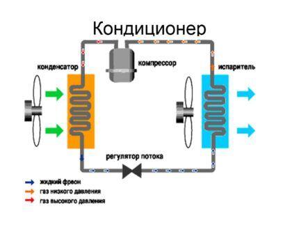 Элементы схемы кондиционера