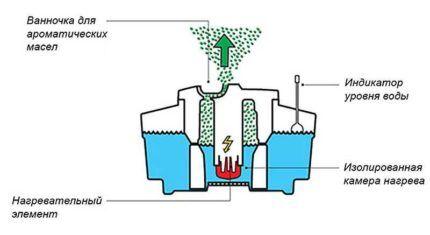 Принцип работы парового увлажнителя воздуха