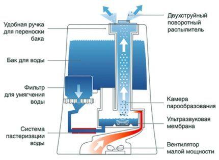 Схема ультразвукового устройства