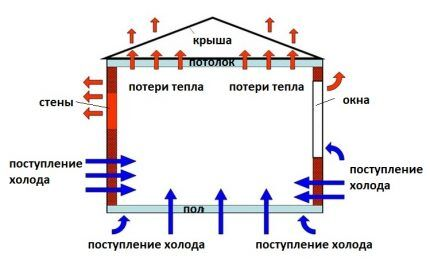 Теплопотери и теплопоступления в помещение