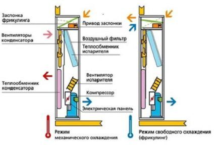 Устройство прецизионного кондиционера