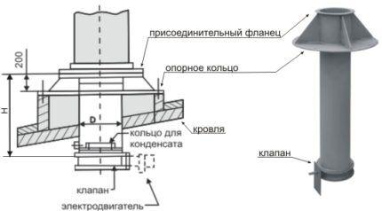 Схема узла вентиляции