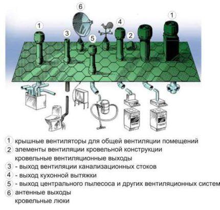 Виды вентиляционных труб