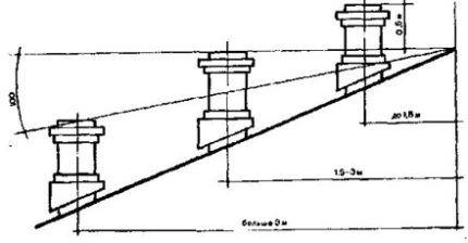 Схема размещения труб