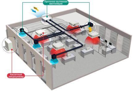 сочетание кондиционера с приточной вентиляцией