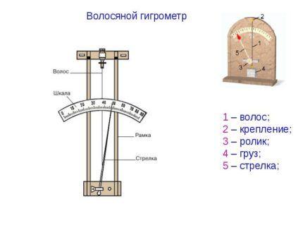 Устройство волосяного гигрометра