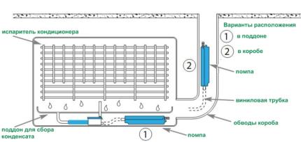 Система отвода конденсата