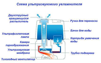 Схема ультразвукового увлажнителя