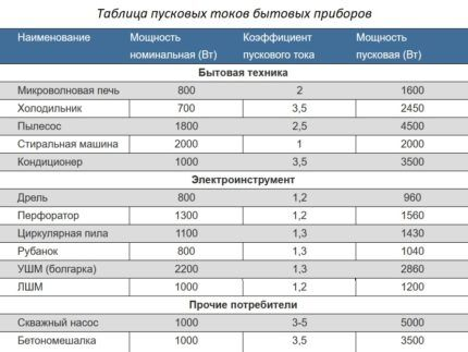Коэффициенты пускового тока