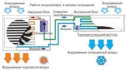 Принцип работы кондиционера
