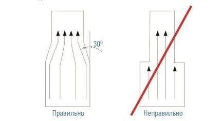Соединение вентиляционных труб