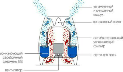 Устройство традиционного увлажнителя воздуха холодного типа