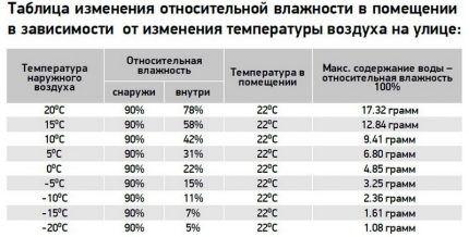 Таблица влажности в помещении