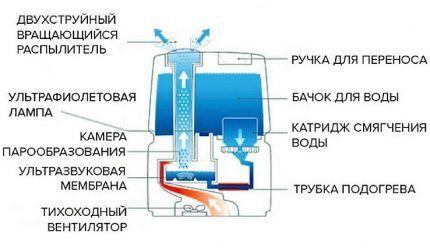 Схема конструкции ультразвукового увлажнителя
