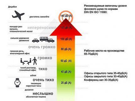 Схема уровня шума в дБ