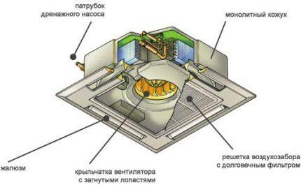 Корпус сплит-системы кассетного типа