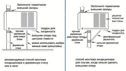 Варианты монтажа кондиционера