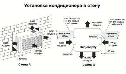 Схема фиксации кондиционера в стене