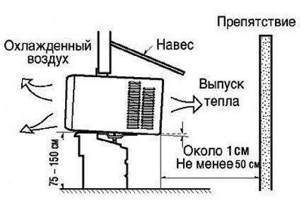 Схема расположения моноблока