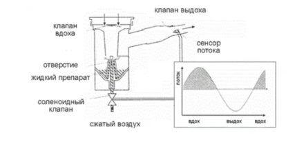 Принцип работы ингалятора