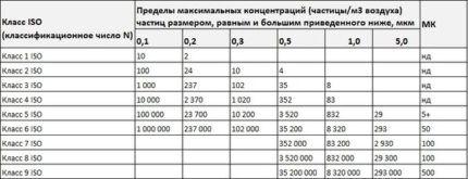Таблица пределов максимальной концентрации микрочастиц