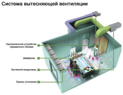 Работа вентиляционной системы в операционной