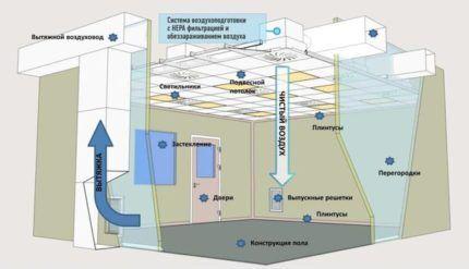 Схема фильтрации воздуха