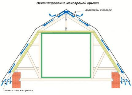 Схема движения воздуха в кровельном пироге