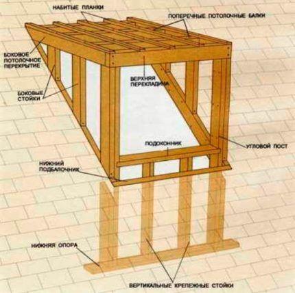 Схема сооружения квадратного слухового окна