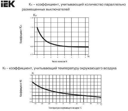 Коэффициенты корректировки
