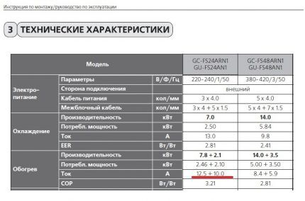 Таблица с характеристиками кондиционера