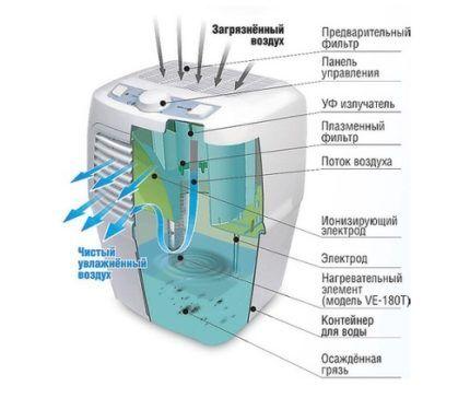 Устройство водного очистителя воздуха