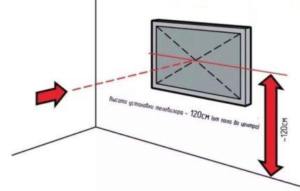 Схема размещения телевизора