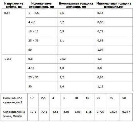 Таблицы характеристик кабеля ВВГ