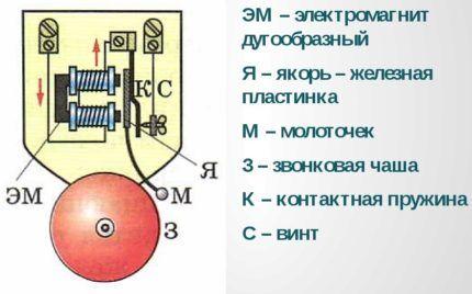 Схема электромеханического звонка