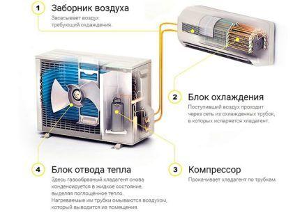 Схематичное изображение сплит-системы