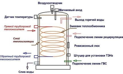 Схема бойлера косвенного нагрева воды
