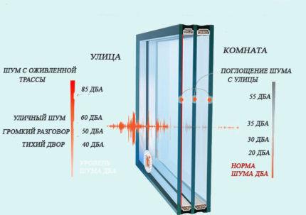 Окна с шумоизолирующими свойствами